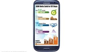 Samsung Galaxy S3: Verkaufszahlen, verglichen zu Vorgängern, veröffentlicht