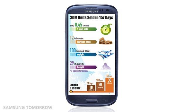 Samsung Galaxy S3: Jelly Bean-Updates in Deutschland haben begonnen [UPDATE]