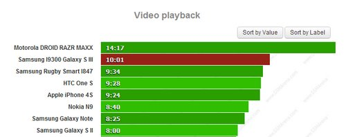 samsung galaxy s3 video playback time