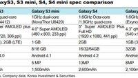 Samsung Galaxy S4 mini: Kommt mit 1,6 GHz Dual Core Exynos 5210