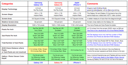 Samsung Galaxy S4 Vergleichstabelle mit S3 und iPhone 4