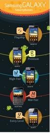 Samsung Galaxy Smartphones Schema