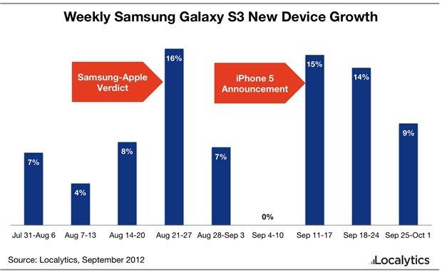 Apple vs. Samsung: SGS3-Verkaufsanstieg nach Gerichtsurteil