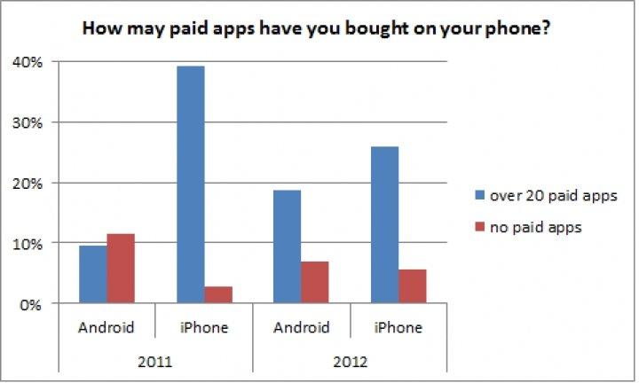 Studie: Android-User offener für kostenpflichtige Apps
