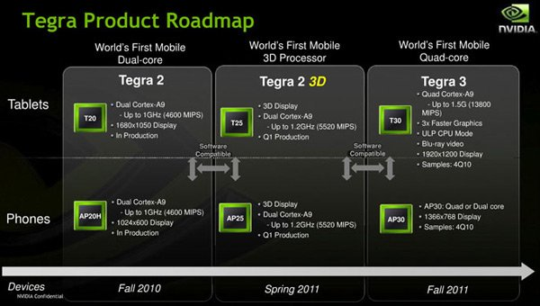 2011 Roadmap von NVidia Tegra Prozessoren - 3D und Quad Core