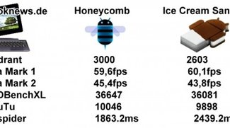 Benchmark-Tests auf dem ASUS Eee Pad Transformer Prime - Honeycomb schneller als ICS?