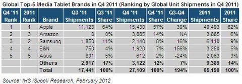 Tablet Markt 3/4 Q 2011