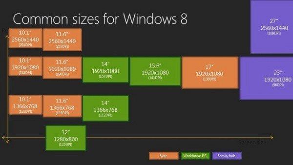 Windows 8 für HD-Displays optimiert?
