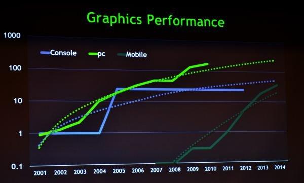 Tablets sollen Grafikleistung von Konsolen bis 2014 übertreffen