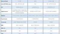 Samsung sieht Galaxy Tab 2 (7.0) als Konkurrent zum Kindle Fire und Nook