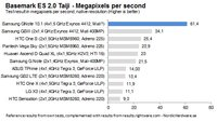 Samsung Galaxy Note 10.1: Quad Core Prozessor erneut bestätigt