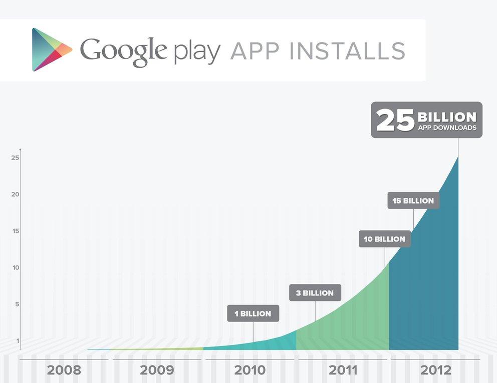 Play Store: Google feiert Download von 25 Milliarden Apps mit Rabattaktion