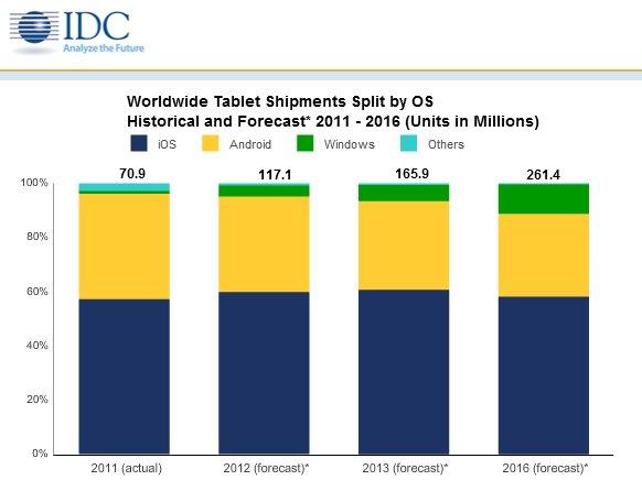 Mehr Tablet-Verkäufe in 2012 als zunächst angenommen – Windows-8-Tablets bis 2016 die großen Gewinner?
