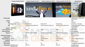 Vergleich zwischen Amazon Kindle Fire HD 7, Samsung Galaxy Tab 7.7 und Google Nexus 7