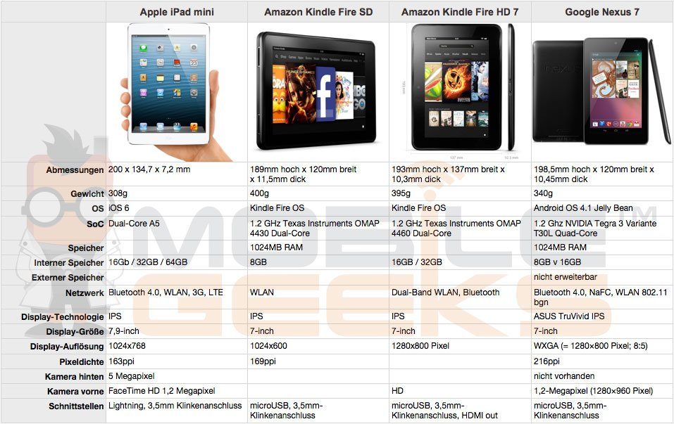 Apple-iPad-mini-vs-Google Nexus 7-vs-Amazon-Kindle-Fire-vs-Amazon-Kindle-Fire-HD