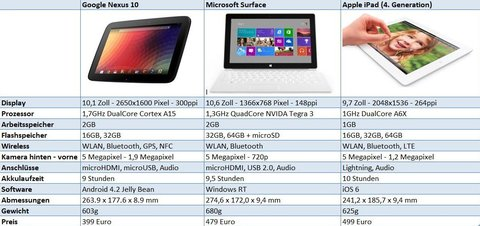 Google Nexus 10 Apple iPad 4 Microsoft Surface