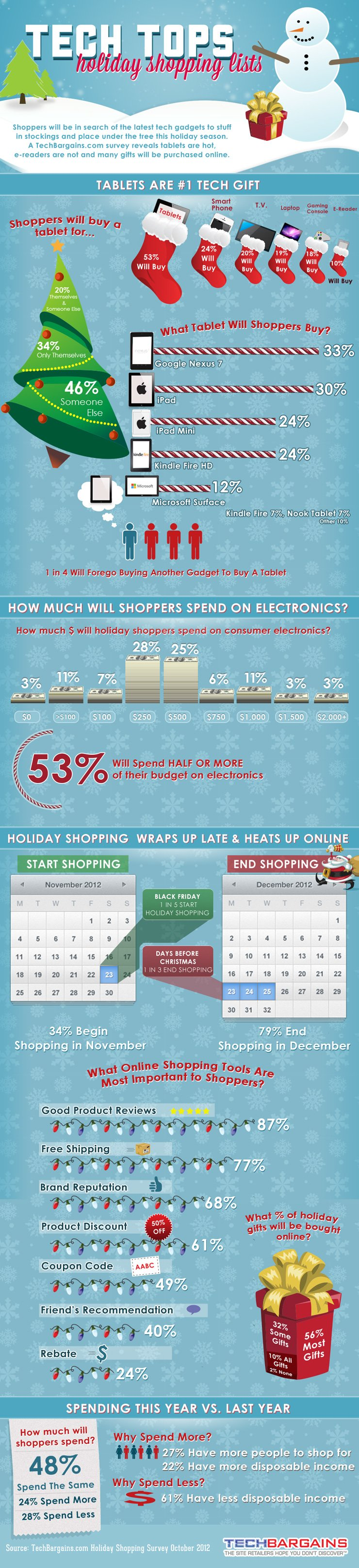 Google Nexus 7 Weihnachten 2012 Grafik