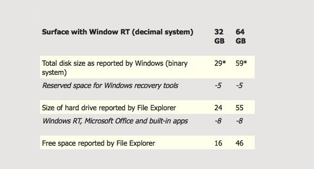 Microsoft Surface Tablets: So viel Speicher bleibt für den Nutzer