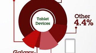 Black Friday: Apple iPad dominiert Web Traffic