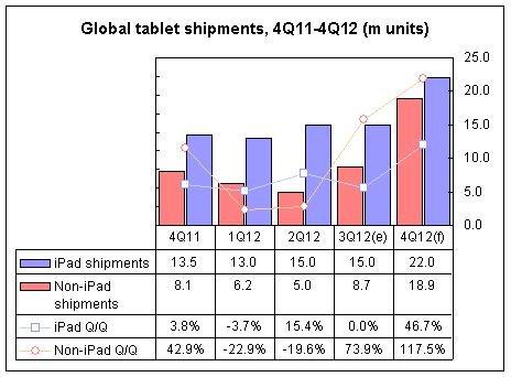 DigiTimes Research erwartet enormes Weihnachtsgeschäft mit den Tablets