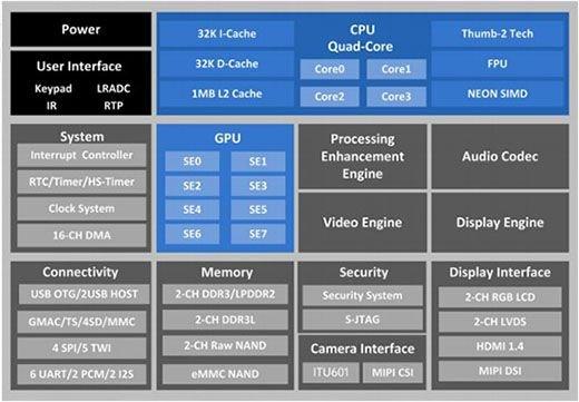 Allwinner stellte neue Tablet-Chips A20 und A31 vor