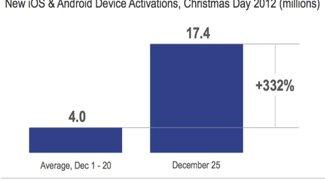 Über 17.4 Millionen iOS und Android Geräte an Weihnachten aktiviert