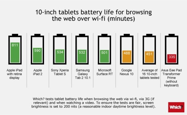 Tablets Akkulaufzeit 10 Zoll