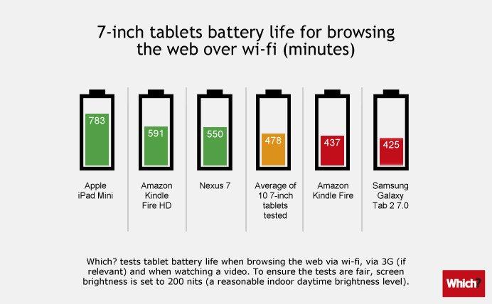 Apple iPad mini und iPad 4 haben laut Studie die beste Akku-Laufzeit
