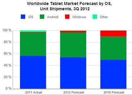 IDC erwartet noch mehr Tablet-Verkäufe in 2012 – Apple bleibt auch 2016 Marktführer