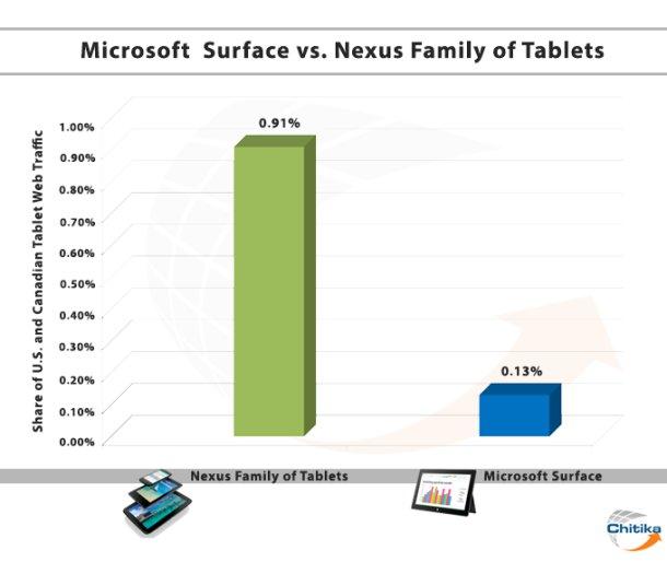 Microsoft Surface RT findet im Internet (noch) nicht statt