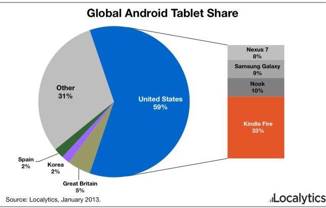 Amazon Kindle Fire: In den USA dominierend,  in Deutschland unbedeutend