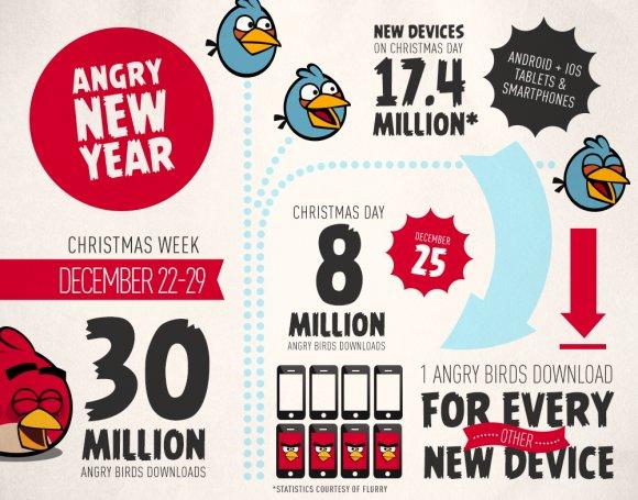 Angry Birds Reihe in der Weihnachtswoche 30 Millionen Mal heruntergeladen