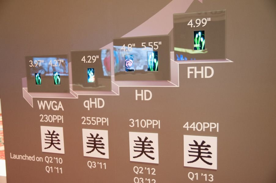 Samsung Roadmap: 4.99 Zoll Super Amoled Full HD-Display im 1. Quartal für das Galaxy S4