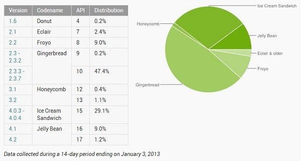 Android-Verteilung: Jelly Bean mittlerweile auf über 10% aller Geräte