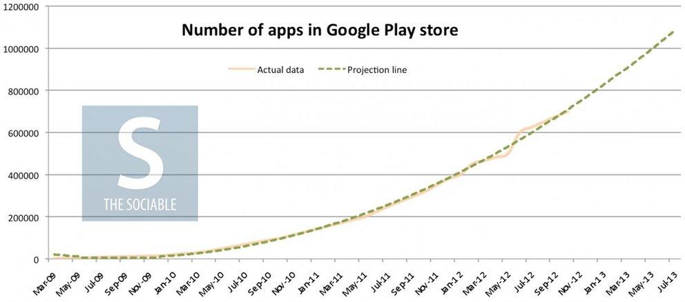 Hochrechnung: Google Play Store im Juni bereits mit 1 Million Apps