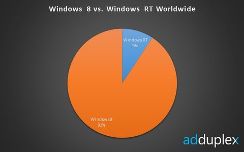 windows 8 vs. windows rt worldwide