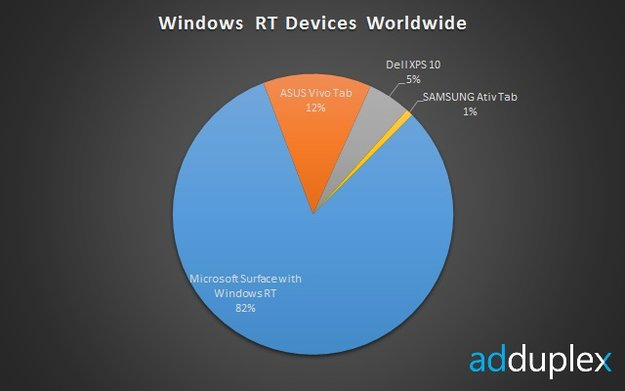 AdDuplex: Microsoft Surface RT mit 82% Marktanteil aller Windows RT Tablets