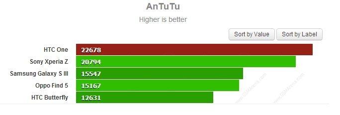 AnTuTu HTC One Sony Xperia Z