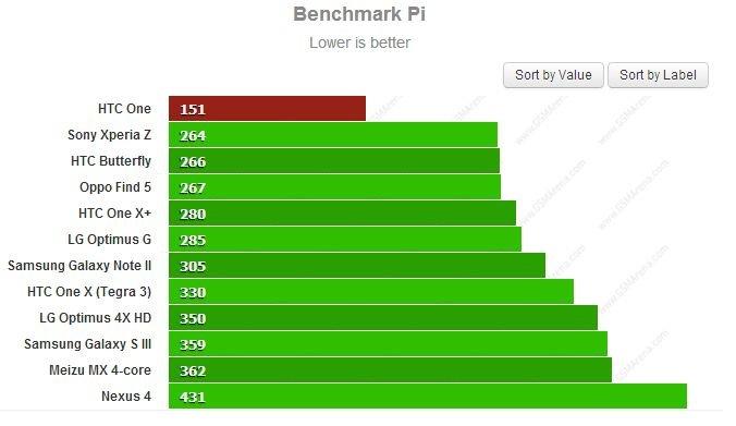 HTC One Sony Xperia Z Benchmark