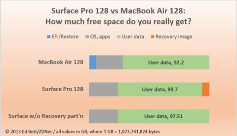eb-compare-free-space-mabook-surface-620x357
