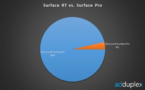 surface_pro-surface_rt-adduplex