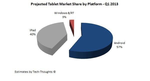 Android-Tablets sollen dank Billig-Tablets das Apple iPad im ersten Quartal überholen