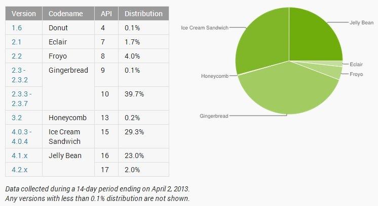 Android-Verteilung: Jelly Bean bei 25% und neue Zählweise