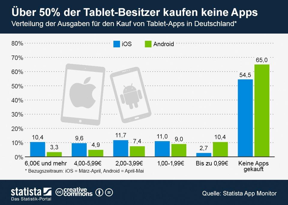 Statistik: Über 50% der deutschen Tablet-Nutzer kaufen keine Apps