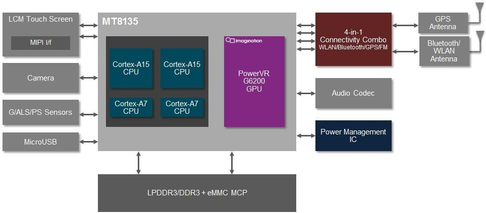 MediaTek MT8135: Neuer big.LITTLE MP Cortex-A15 Quad-Core-Prozessor mit PowerVR G6200 GPU
