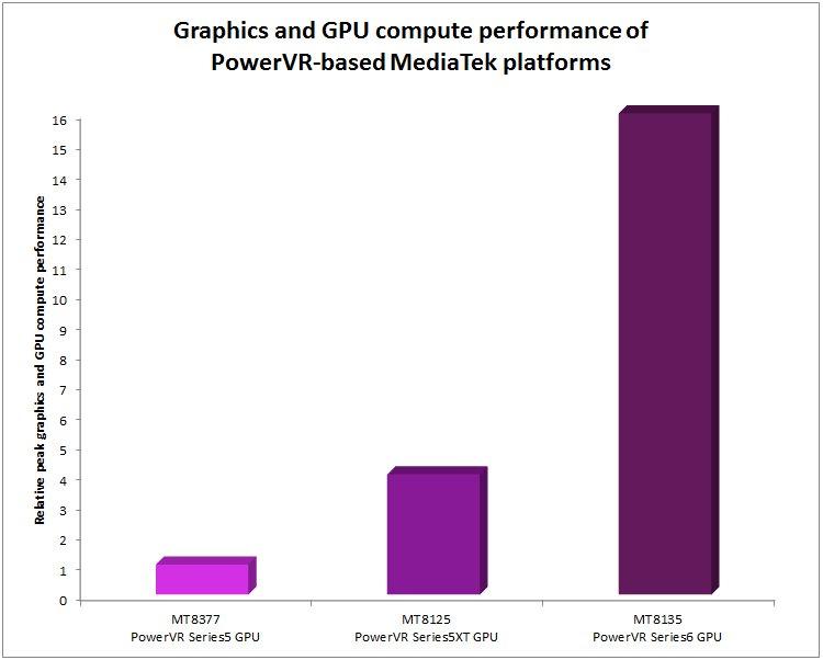 PowerVR-Graphics-and-GPU-compute-performance-of-MediaTek-platforms