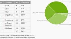 Android-Verteilung: Jelly Bean mit größtem Marktanteil und somit erstmals vor Gingerbread