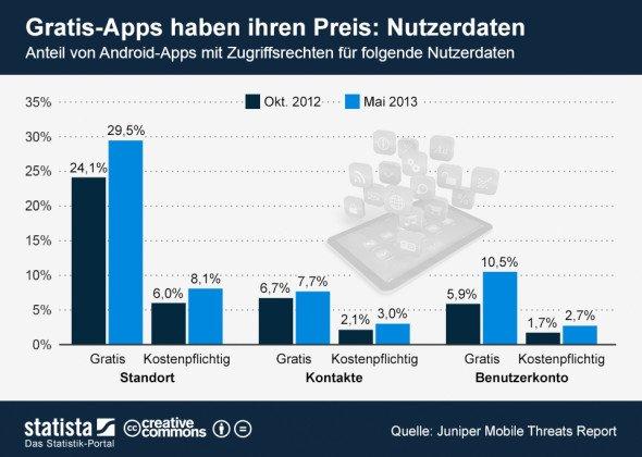 Kostenlose Android Apps übermitteln mehr Informationen als kostenpflichtige