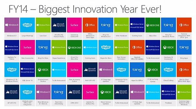 Microsoft teasert neues Surface Pro, Surface RT und Zubehör für das Fiskaljahr 2014
