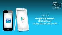 Android überholt iOS erstmals bei den App-Downloads - Umsatz bei iOS weiterhin deutlich höher